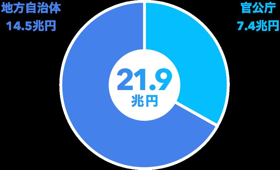 魅力01入札市場は20兆円規模